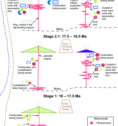 schematic representation of magma dynamics in the plumbing system feeding the warrumbungle and comboyne volcanoes through [ 850 x 1284 Pixel ]