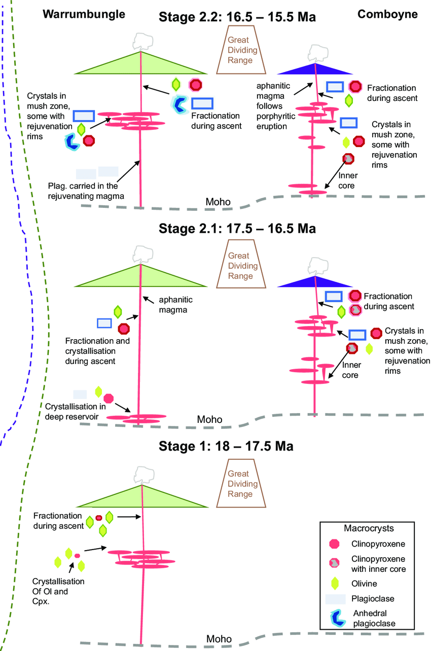 medium resolution of schematic representation of magma dynamics in the plumbing system feeding the warrumbungle and comboyne volcanoes through