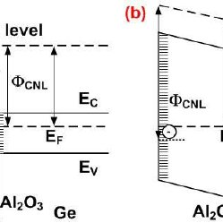 Schematic diagram of band structure of Al 2 O 3 /Ge stacks