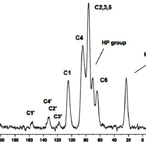 H-NMR spectra of the natural cyclodextrins (298 K; 500 MHz