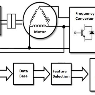 (PDF) Detection of short circuit faults in 3-phase