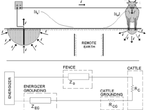 Parts of the Electric Fence | Download Scientific Diagram