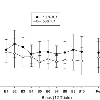 (PDF) Effects of knowledge of results frequency on the