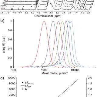 (𝗣𝗗𝗙) Ultrafast RAFT polymerization: Multiblock copolymers