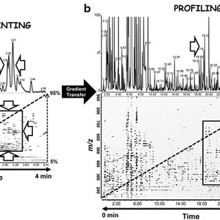 6 MS/MS fragmentation pattern of isovitexin with a Q-TOF