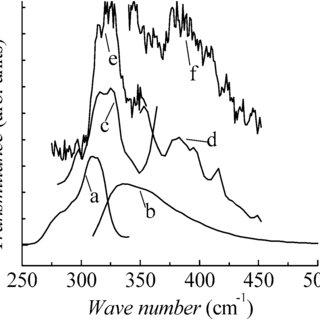 (PDF) Structure of zinc hydroxy-terephthalate: Zn 3 (OH) 4
