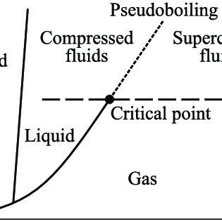 Estimation of the saturated vapor pressure of nitrogen