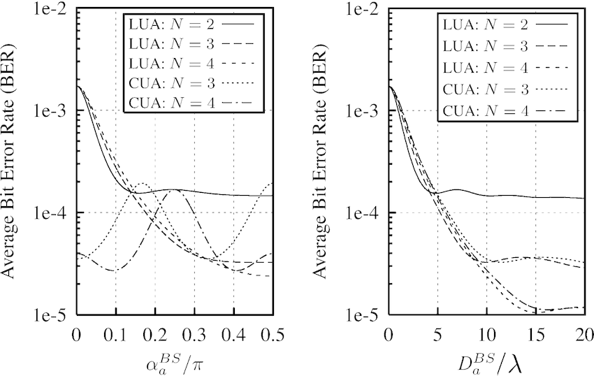 Average BER performance of a linear QPSK space–time block