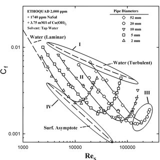 (PDF) Reduction of friction in fluid transport