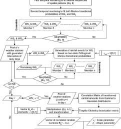 flow diagram detailing the sequence of processes after parameterization and initial conditions to generate [ 850 x 1130 Pixel ]