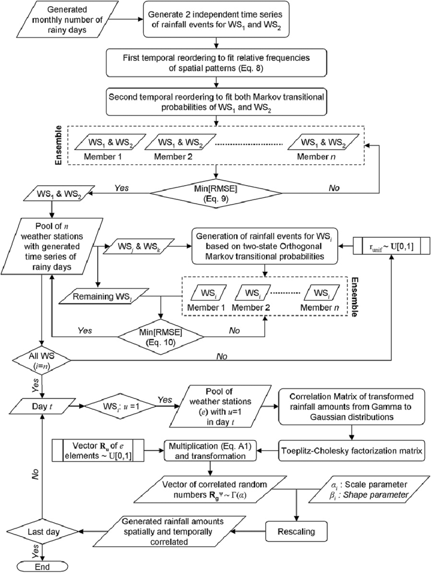 medium resolution of flow diagram detailing the sequence of processes after parameterization and initial conditions to generate
