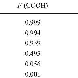 (PDF) Studies of Ciprofloxacin Encapsulation on Alginate