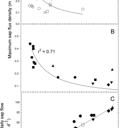 a b maximum sap flux density and c maximum daily sap flow for lianas download scientific diagram [ 850 x 1552 Pixel ]