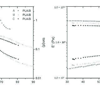 Results of Dynamic Thermo-Mechanical Analysis (DTMA