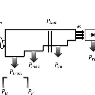 Control Structure of PMSG based standalone variable speed