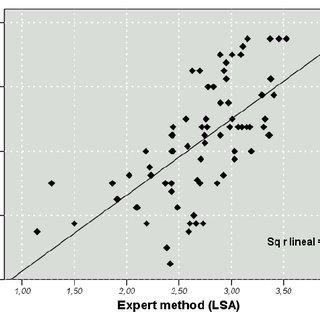 Scatter plot linking the LSA method, Inbuilt Rubric , to