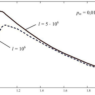 Dependence of key rate versus the parameter extractor c