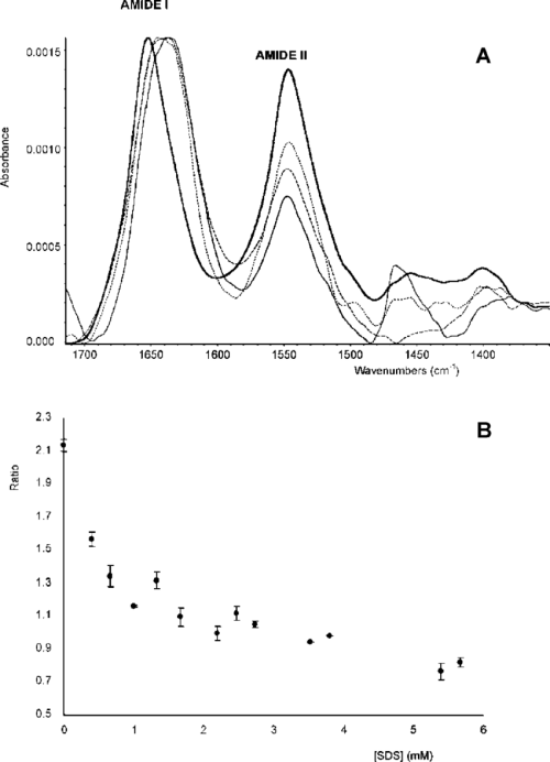 small resolution of a ftir spectra of myoglobin normalized to the amide band concentration of myoglobin 2