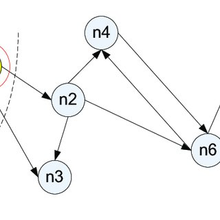shows an exemplification of an information knowledge graph