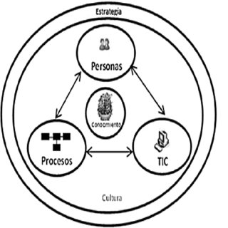 (PDF) Modelo holístico de sistema de gestión del