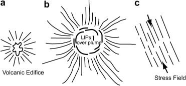 Mechanism for three types of mafic dyke swarms (PDF