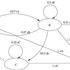 (PDF) A Markov Reward Model for Software Reliability