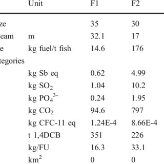 (PDF) Environmental assessment of the Atlantic mackerel