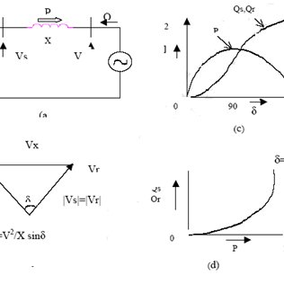 simple two machine system (a) related voltage phasor (b