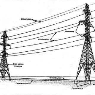 Guy: brace or cable astened to the pole to keep he pole in