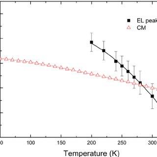 (PDF) Cavity mode gain alignment in GaAsSb-based near