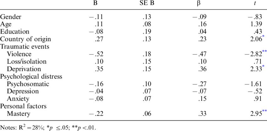 Summary of multivariate regression analysis on motivation