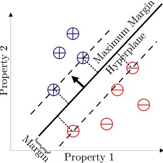 (PDF) Support Vector Machines for Active Learning in the