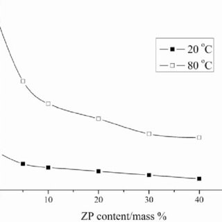 (PDF) Preparation and characterization of sulfonated poly