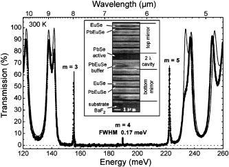 FTIR transmission spectrum of the VCSEL structure at 300 K
