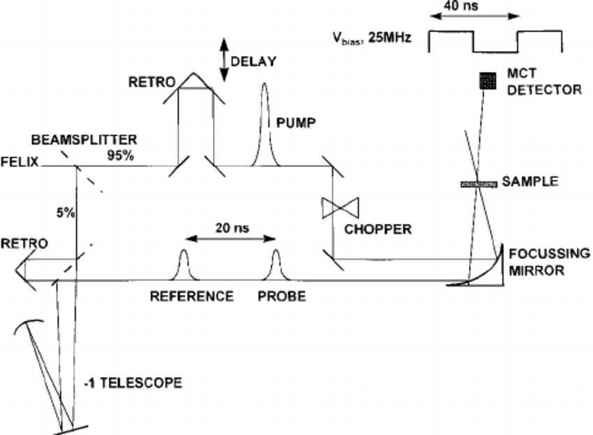 Schematic diagram of the three-beam pump-probe