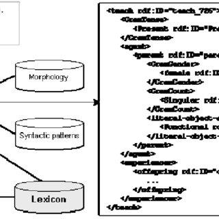 (PDF) Re-engineering OntoSem Ontology Towards OWL DL