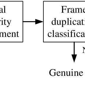 (PDF) Detection of frame duplication forgery in videos