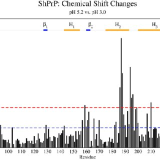 Chemical shift perturbations for the shPrP protein upon pH