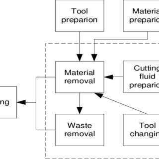 (PDF) A Virtual Machining Model For Sustainability Analysis