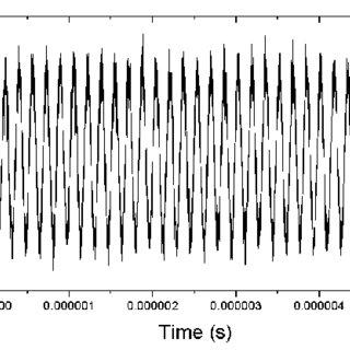 (PDF) Fiber length and chromatic dispersion measurement