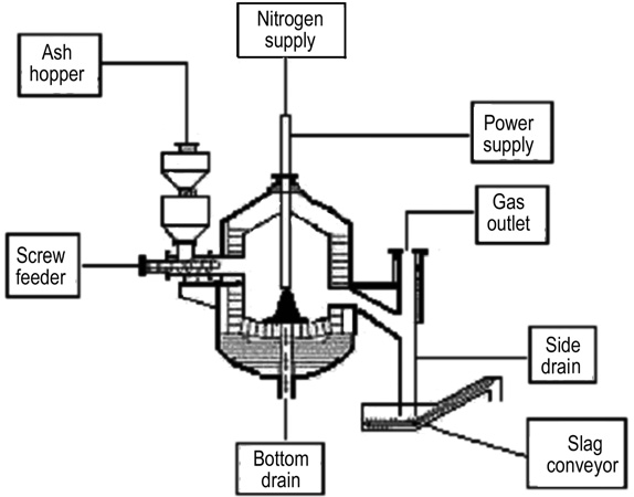 Waste Incinerator Diagram