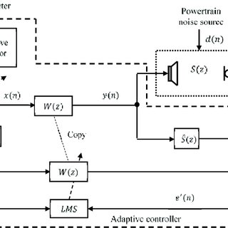(PDF) Modified FxLMS Algorithm with Equalized Convergence