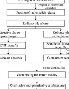 Flow chart of uncertainty analysis the cdr containment dose rate mcnp also characteristic values radionuclides in inert gases group and rh researchgate