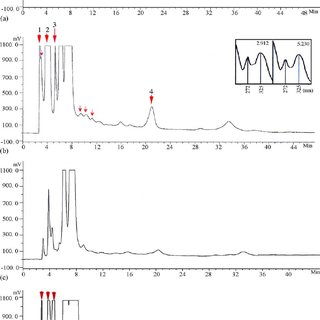 Isolation of phytoalexin on thin-layer (TLC assay): (a