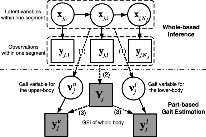 The two-stage inference algorithm. Dash lines indicate the