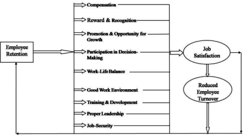 The employee retention and job satisfaction model
