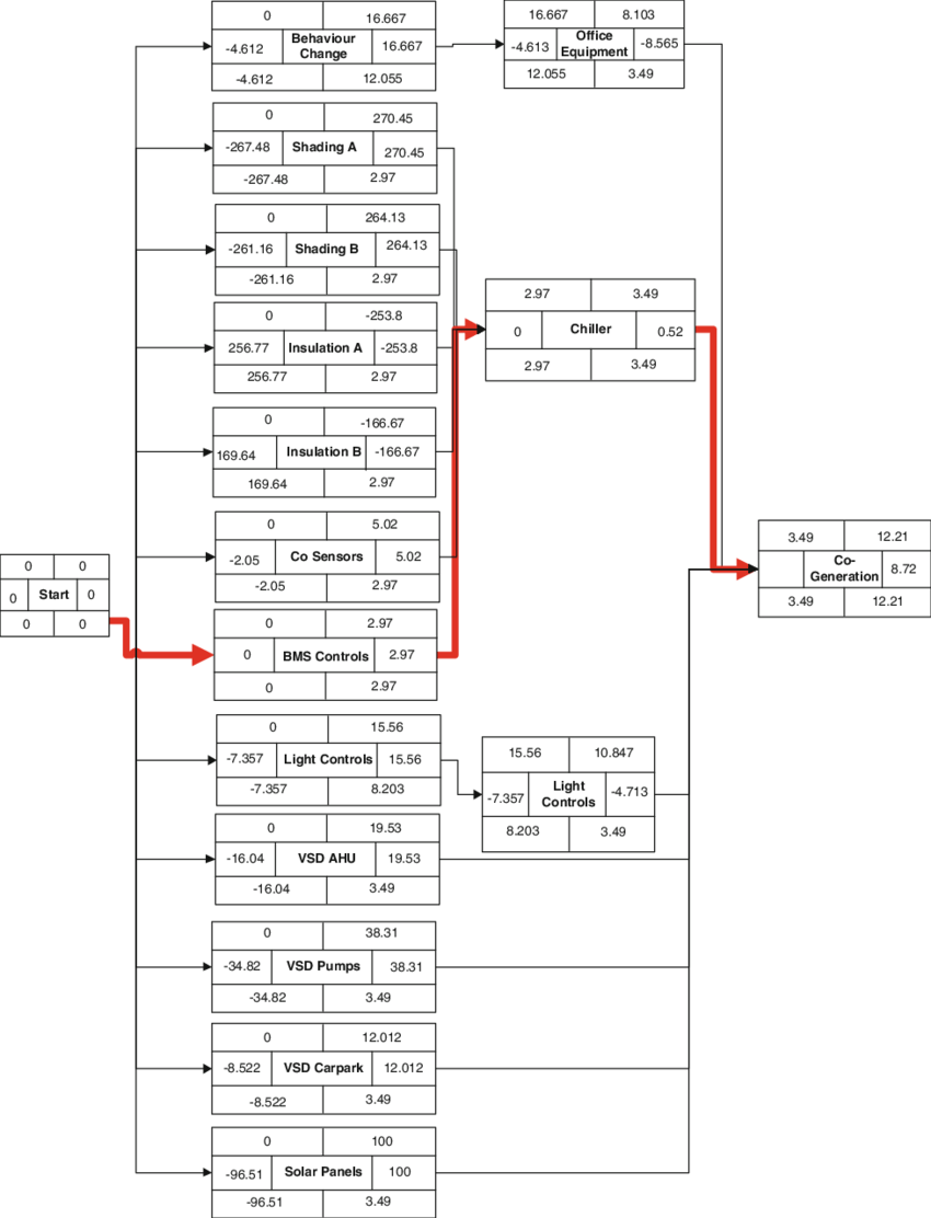 hight resolution of 3 network diagram and critical path for implementing retrofit technologies