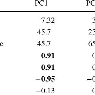 (PDF) Historical variation and recent ecological risk of