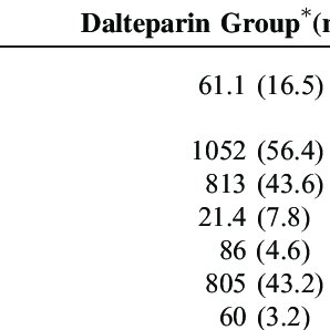 (PDF) Competing Risk Analysis for Evaluation of Dalteparin