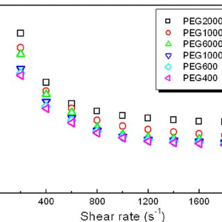 Viscosity as a function of shear rate for PEG solutions
